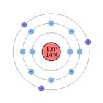 Un atomo di alluminio (Gli elettroni dell'orbitale più esterna sono detti elettroni di valenza negativa- blu)
