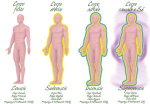 Tavola-sinottica-Corpi-300x209 Spiritualità Energetica: i corpi sottili e i Chakra